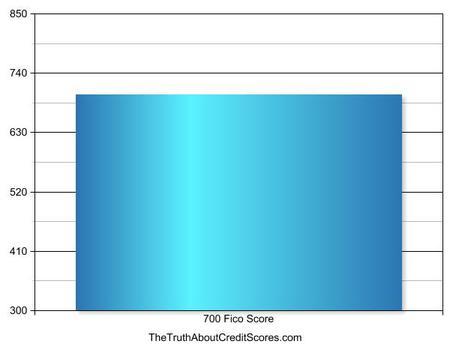 700 fico score