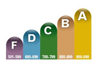 VantageScore scale