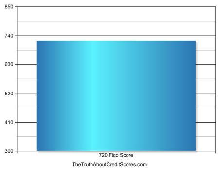 720 fico score
