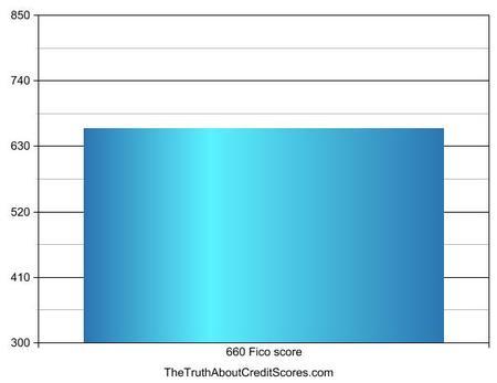 660 fico score